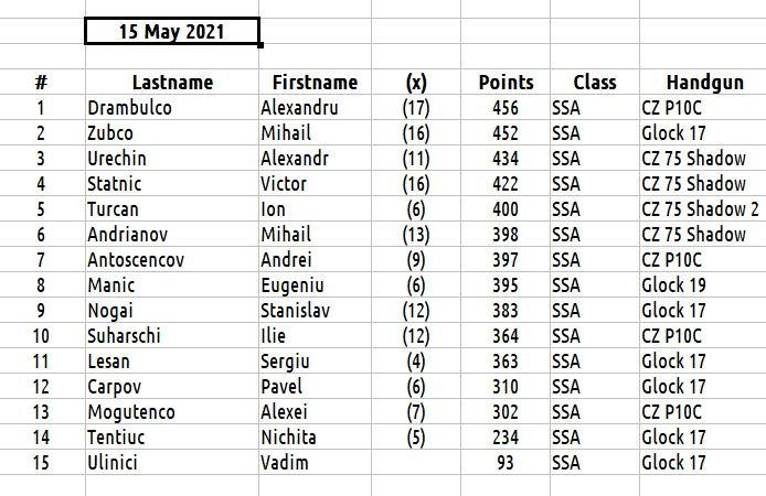 Промежуточный рейтинг спортсменов в дисциплине PPC1500