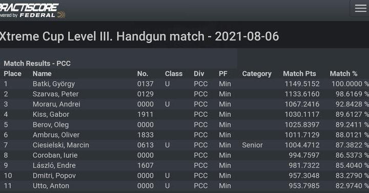 Результаты наших спортсменов на IPSC матче Hungary Xtrem Cup